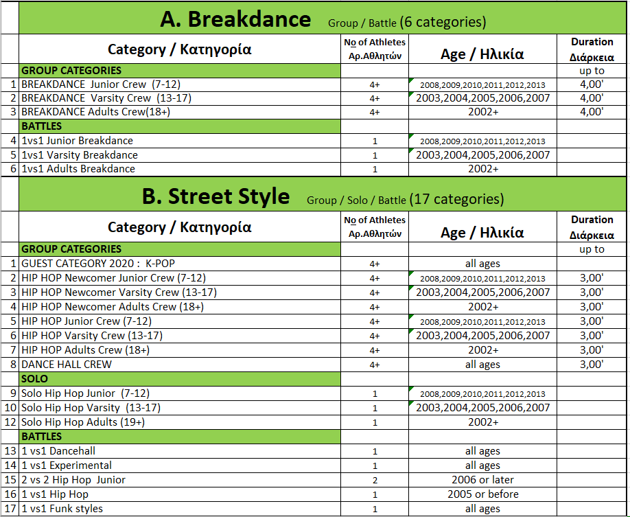 Street Style TDF 2020 categories